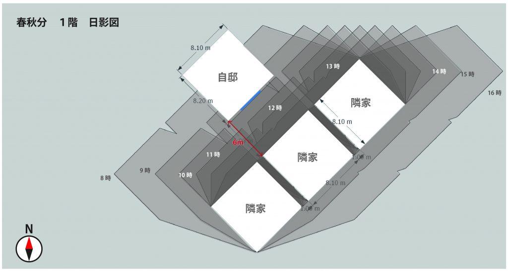 南東 春秋分の1階日影図