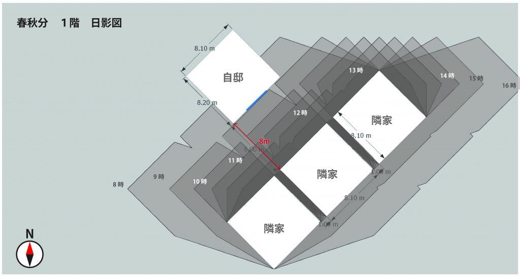 南東8m 春秋分の1階日影図